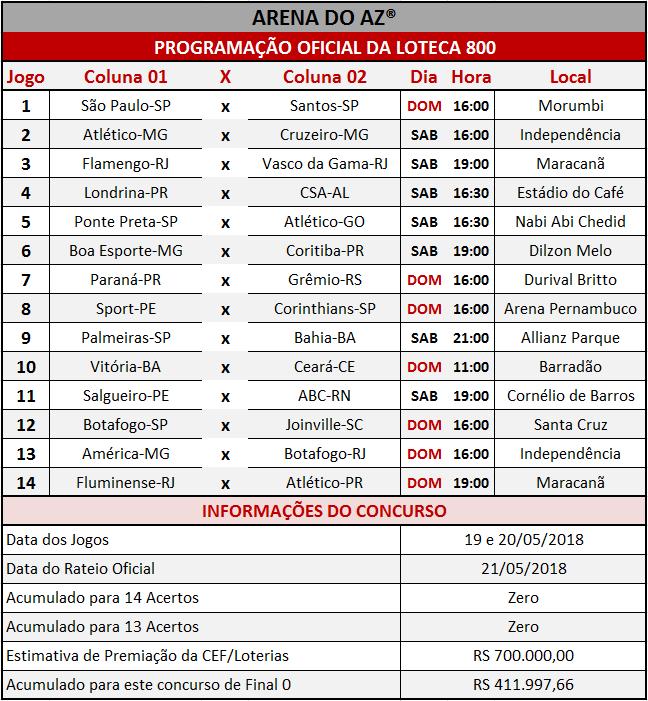 Programação Oficial da Loteca 800, com a relação dos 14 jogos da grade.