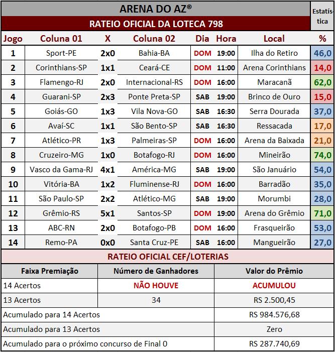 Resultados dos 14 jogos com o rateio oficial da Loteca 798.