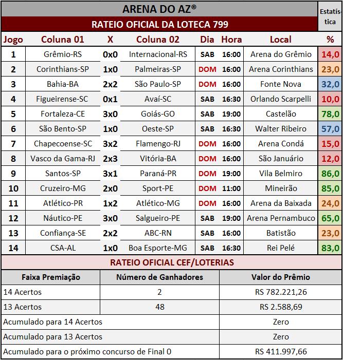 Resultados dos 14 jogos com o rateio oficial da Loteca 799.