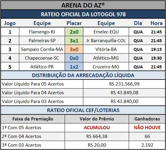 Resultados dos cinco jogos com o Rateio Oficial da Lotogol 978.