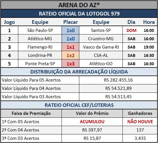 Resultados dos cinco jogos com o Rateio Oficial da Lotogol 979.
