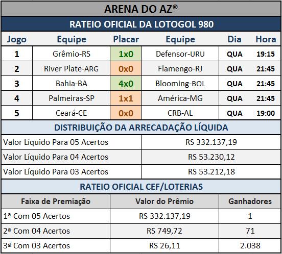Resultados dos cinco jogos com o Rateio Oficial da Lotogol 980.