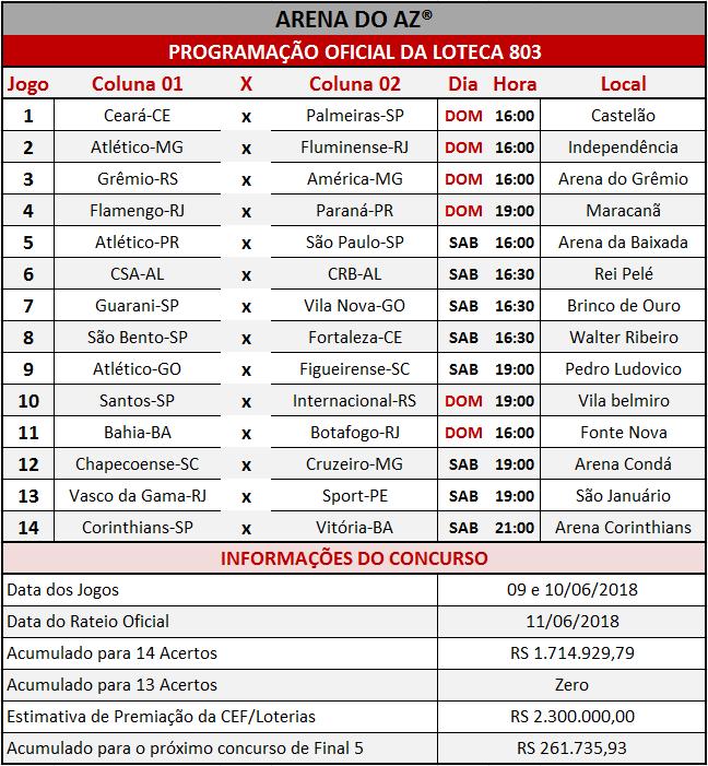 Programação Oficial da Loteca 803, com a relação dos 14 jogos da grade.