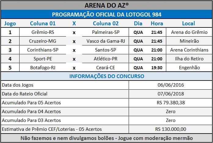 Programação Oficial da Lotogol 984 com a relação dos 05 jogos da grade.