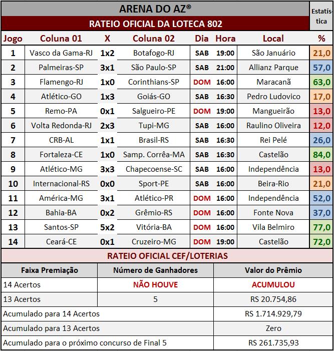 Resultados dos 14 jogos com o rateio oficial da Loteca 802.