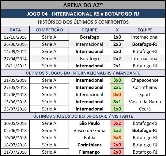Históricos mais recentes da Lotogol 1000, confrontos diretos, mandantes e visitantes.