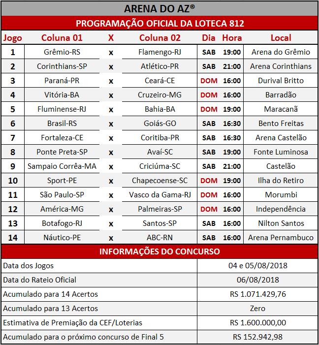 Programação Oficial da Loteca 812, informações financeiras e a relação dos 14 jogos do concurso.