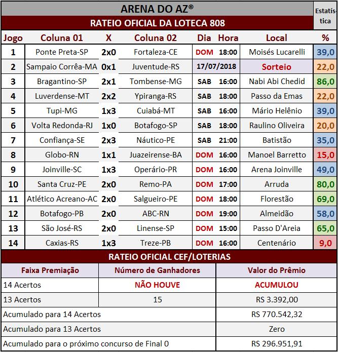 Resultados dos 14 jogos com o rateio oficial da Loteca 808.