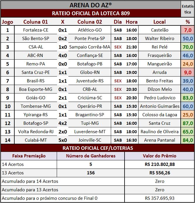 Resultados dos 14 jogos com o rateio oficial da Loteca 809.