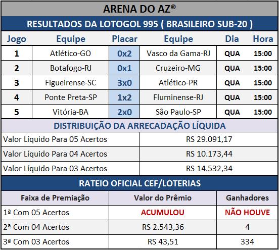 Resultados dos cinco jogos com o Rateio Oficial da Lotogol 995.