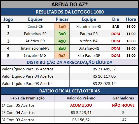 Resultados dos cinco jogos com o Rateio Oficial da Lotogol 1000.