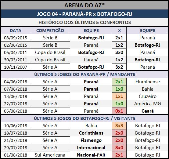 Históricos mais recentes da Lotogol 1004, confrontos diretos, mandantes e visitantes.