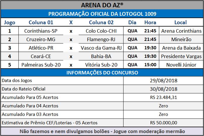 Programação Oficial da Lotogol 1009, informações com a relação dos 05 jogos do concurso.