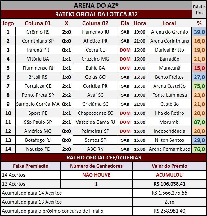 Resultados dos 14 jogos com o rateio oficial da Loteca 812.
