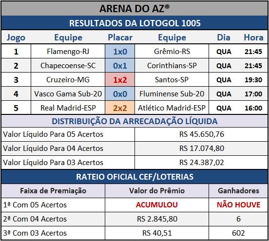 Resultados dos cinco jogos com o Rateio Oficial da Lotogol 1005.