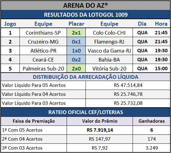 Resultados dos cinco jogos com o Rateio Oficial da Lotogol 1009.