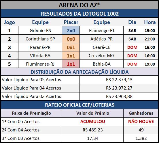 Resultados dos cinco jogos com o Rateio Oficial da Lotogol 1002.