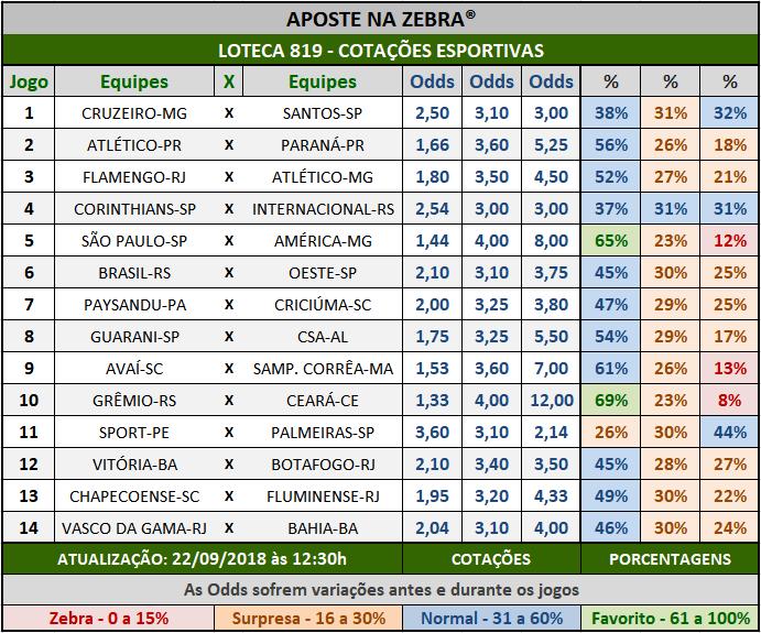 Cotações Esportivas da Loteca 819 com as porcentagens referentes aos 14 jogos.