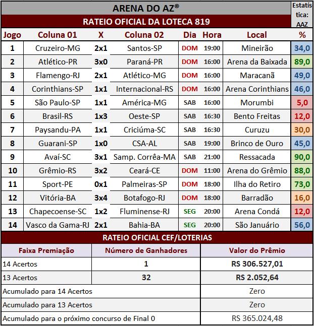 Resultados dos 14 jogos com o rateio oficial da Loteca 819.