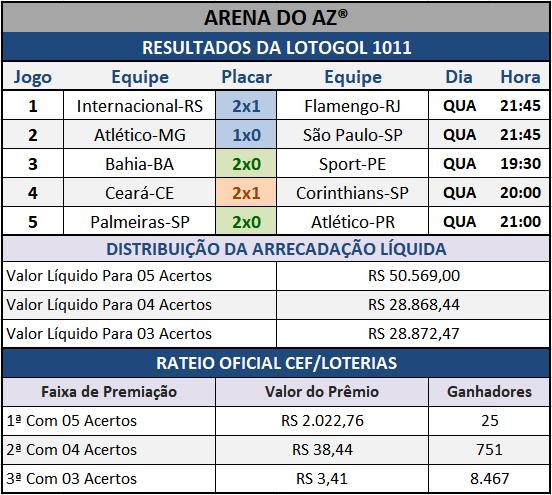 Resultados dos cinco jogos com o Rateio Oficial da Lotogol 1011.