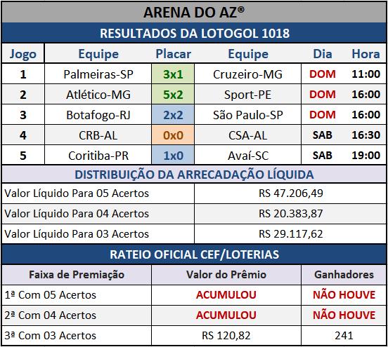 Resultados dos cinco jogos com o Rateio Oficial da Lotogol 1018.