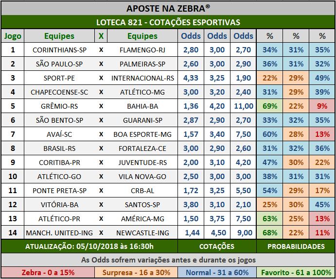 Cotações Esportivas da Loteca 821 com as porcentagens referentes aos 14 jogos.