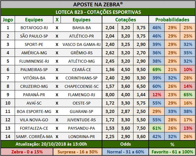 Cotações Esportivas da Loteca 823 com as porcentagens referentes aos 14 jogos.
