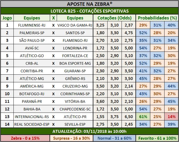 Cotações Esportivas da Loteca 825 com as porcentagens referentes aos 14 jogos.
