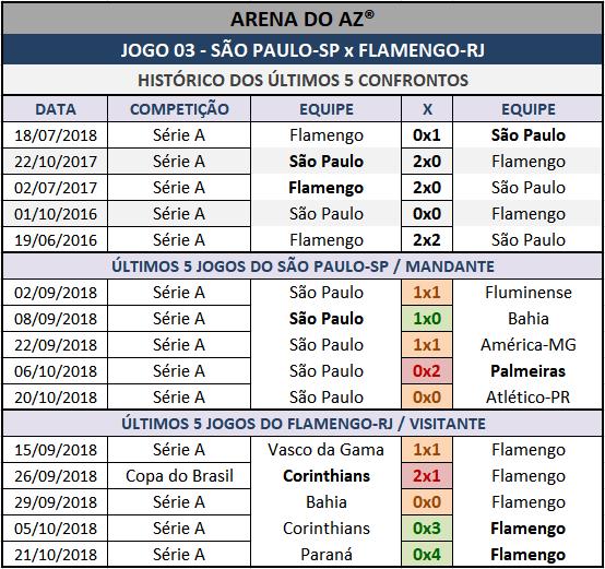 Históricos mais recentes da Lotogol 1024, confrontos diretos, mandantes e visitantes.