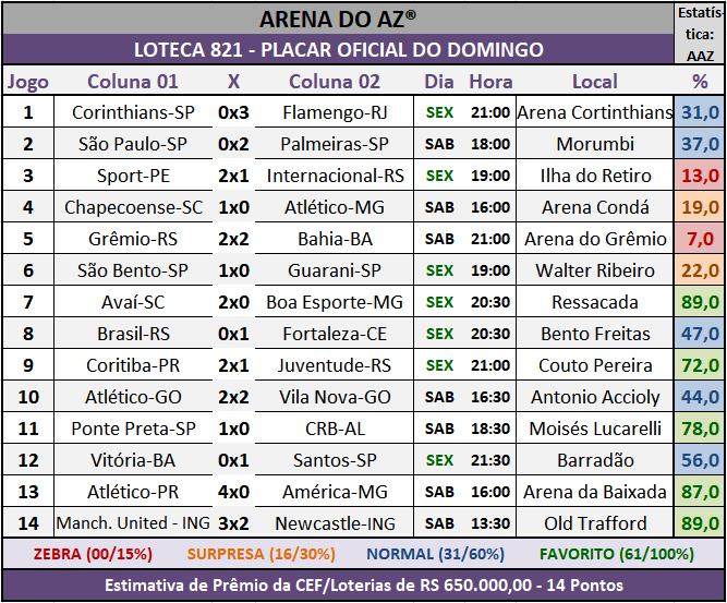 Loteca 821 - Placar Oficial do Domingo com a galera acompanhando e comentando os resultados dos jogos do concurso.