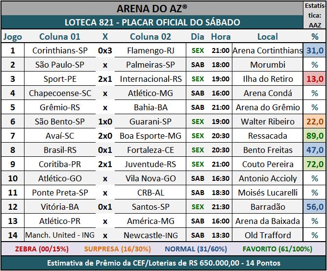 Loteca 821 - Placar Oficial do Sábado, com a galera acompanhando e comentando os resultados dos jogos do concurso.