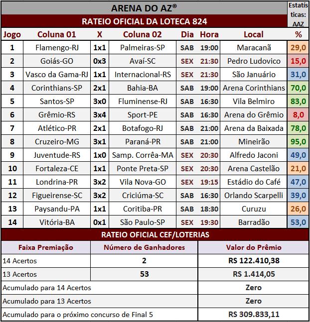 Resultados dos 14 jogos com o rateio oficial da Loteca 824.