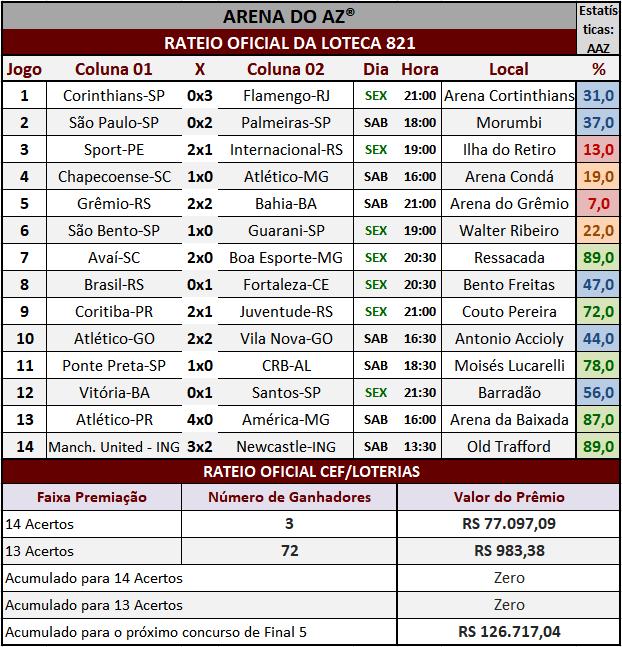 Resultados dos 14 jogos com o rateio oficial da Loteca 821.