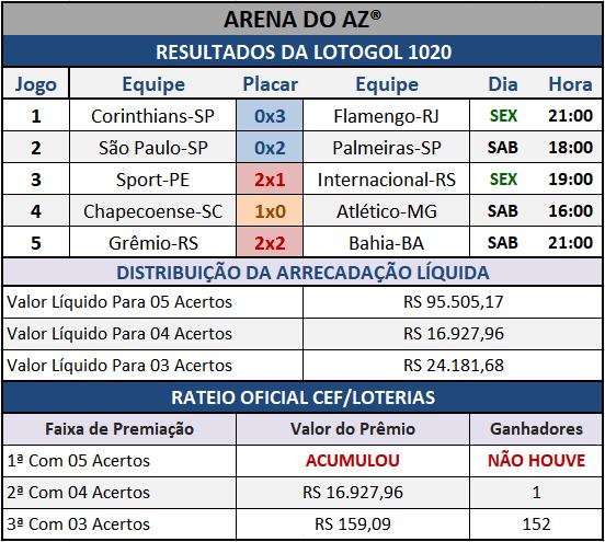 Resultados dos cinco jogos com o Rateio Oficial da Lotogol 1020.