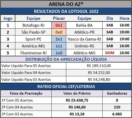 Resultados dos cinco jogos com o Rateio Oficial da Lotogol 1022.