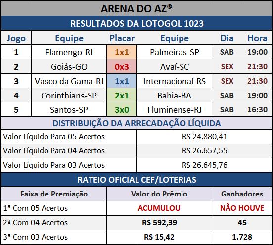 Resultados dos cinco jogos com o Rateio Oficial da Lotogol 1023.