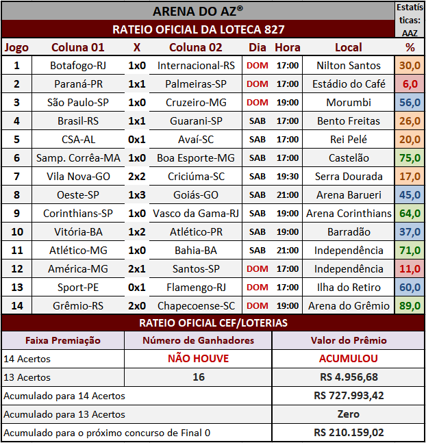 Resultados dos 14 jogos com o rateio oficial da Loteca 827.