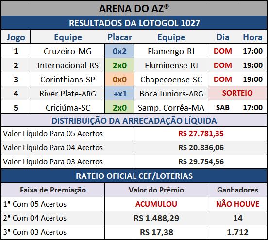Resultados dos cinco jogos com o Rateio Oficial da Lotogol 1027.