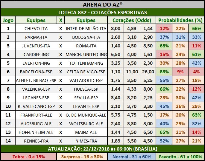 Cotações Esportivas da Loteca 832 mostrando as cotações e probabilidades  de cada um dos 14 jogos.