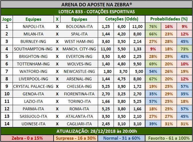 Cotações Esportivas da Loteca 833 mostrando as cotações e probabilidades  de cada um dos 14 jogos.