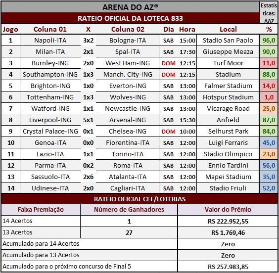 Resultados dos 14 jogos com o rateio oficial da Loteca 833.