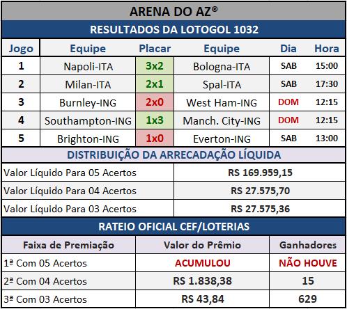 Resultados dos cinco jogos com o Rateio Oficial da Lotogol 1032.