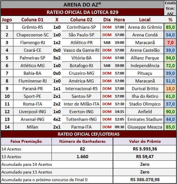 Resultados dos 14 jogos com o rateio oficial da Loteca 829.