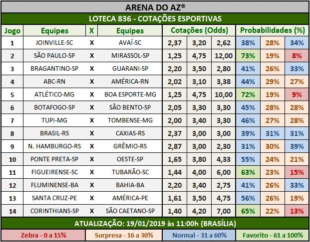 Cotações Esportivas da Loteca 836 mostrando as cotações e probabilidades de cada um dos 14 jogos.