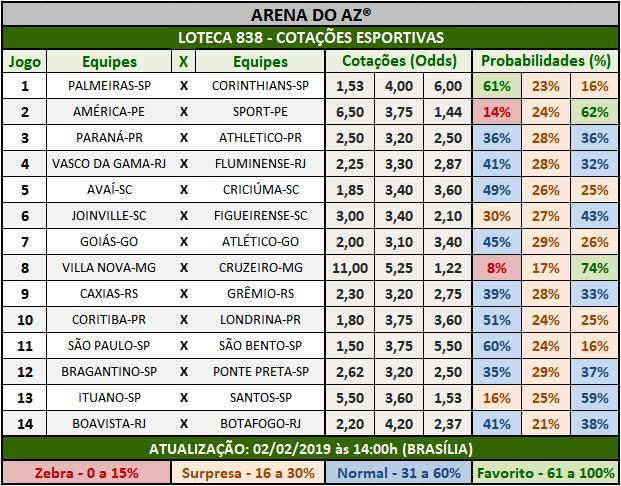 Loteca 838 -Cotações Esportivas - Análises totalmente imparciais feitas por especialistas internacionais, mostrando as cotações e probabilidades de cada um dos 14 jogos da grade.