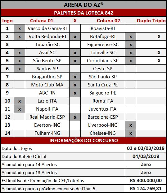 Loteca 842 - Palpites / Históricos - Palpites imparciais e relevantes, ideal para quem gosta de apostas mais arrojadas, acompanhados com os históricos mais recente de cada um dos quatorze jogo da grade.
