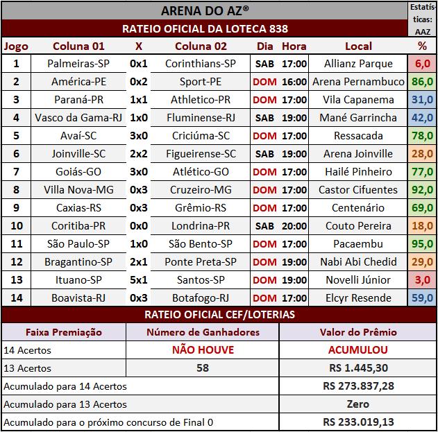 Loteca 838 - Rateio Oficial dos 14 jogos obtidos no site da Caixa/Loterias.