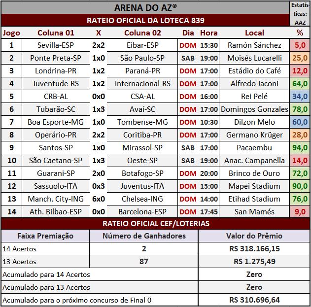 Loteca 839 - Rateio Oficial dos 14 jogos obtidos no site da Caixa/Loterias.