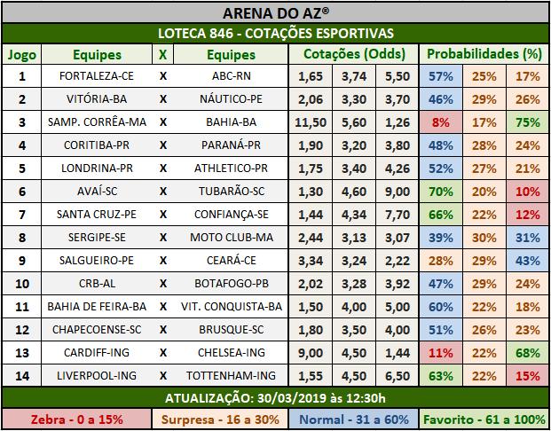 Loteca 846 - Cotações Esportivas - Análises totalmente imparciais feitas por especialistas internacionais, mostrando as cotações e probabilidades de cada um dos 14 jogos da grade.