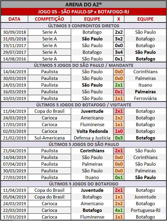 Loteca 850 - Palpites / Históricos - Palpites imparciais e relevantes, ideal para quem gosta de apostas mais arrojadas, acompanhados com os históricos mais recente de cada um dos quatorze jogo da grade.